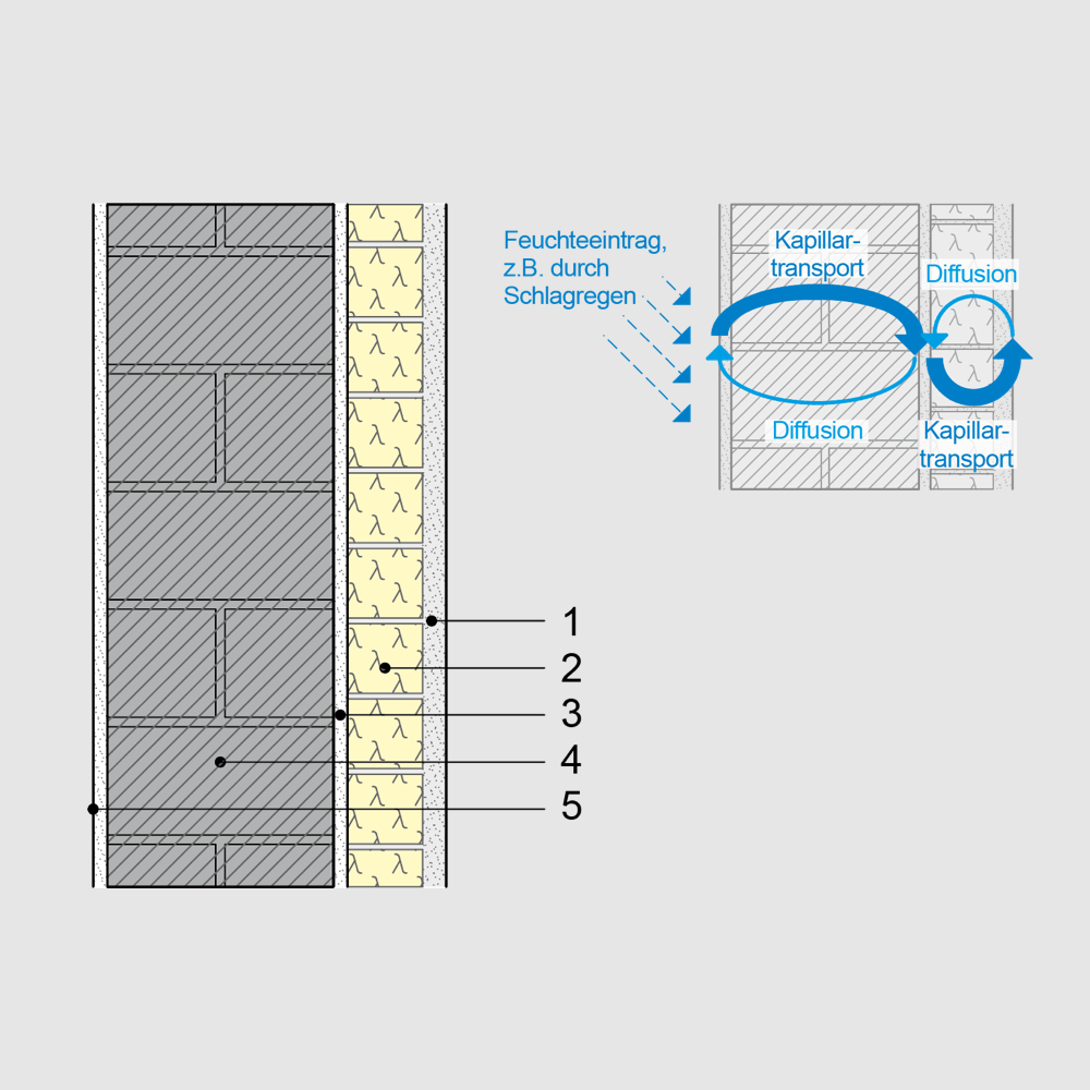 Häufig PU Dämmung an der Fassade ist sicher und funktioniert als MV67